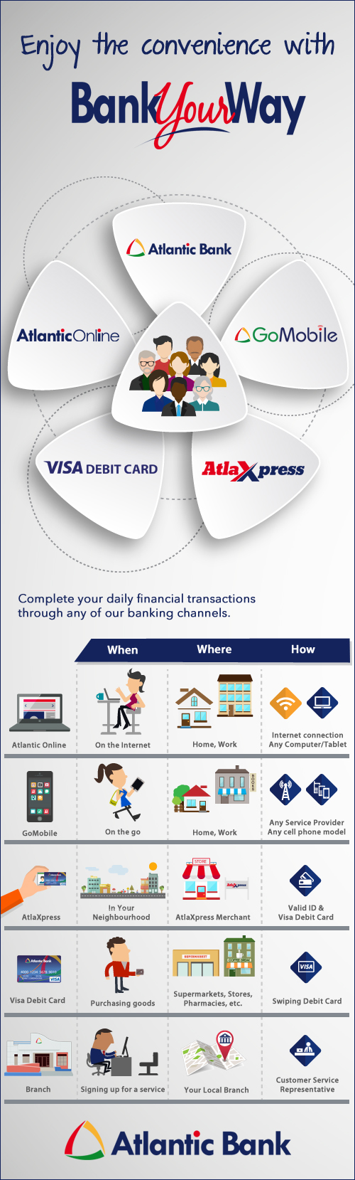 Save time with Atlantic Online, Debit Card, GoMobile, AtlaXpress or by visiting any of our branches.